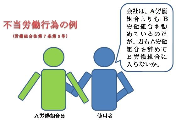 不正当的劳动行为的例子(工会方法第7条第3项目)的图