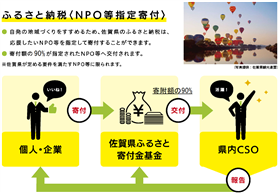 Furusato Nouzei scheme