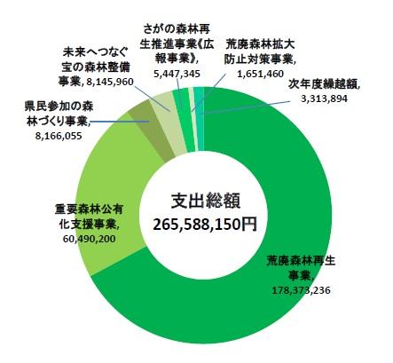 2017年度森林环境税基金支出图表