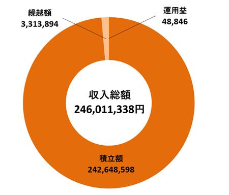 2018年度收入图表