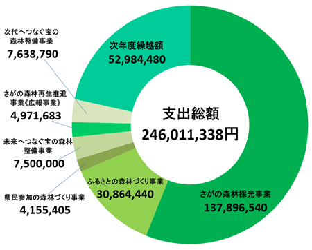 2018年度支出图表