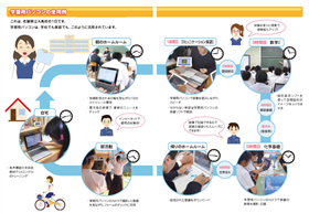 供學習使用的個人電腦的活用例